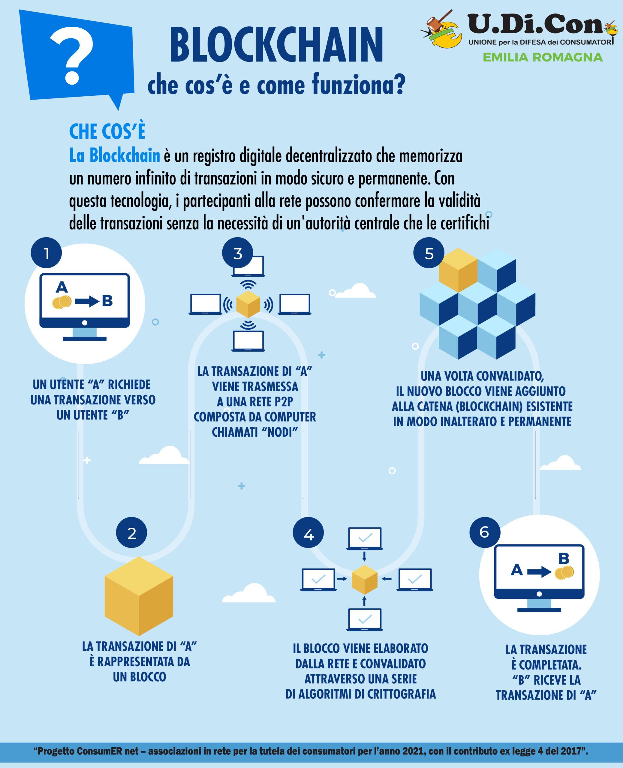 Infografica - Blockchain: che cos'è e come funziona
