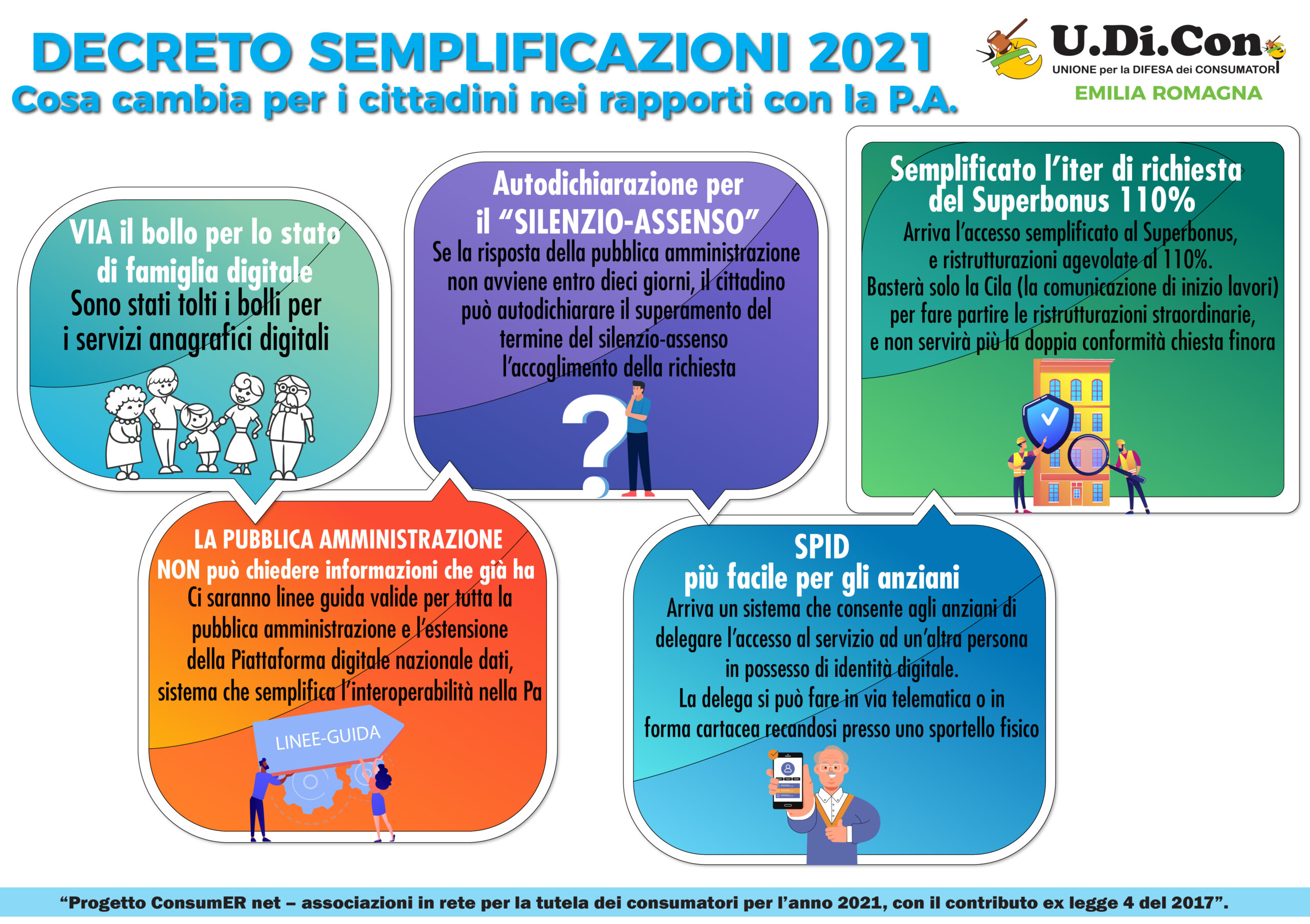 Infografica – Decreto Semplificazioni 2021. Cosa cambia per i cittadini nei  rapporti con le P.A. – UDICONER