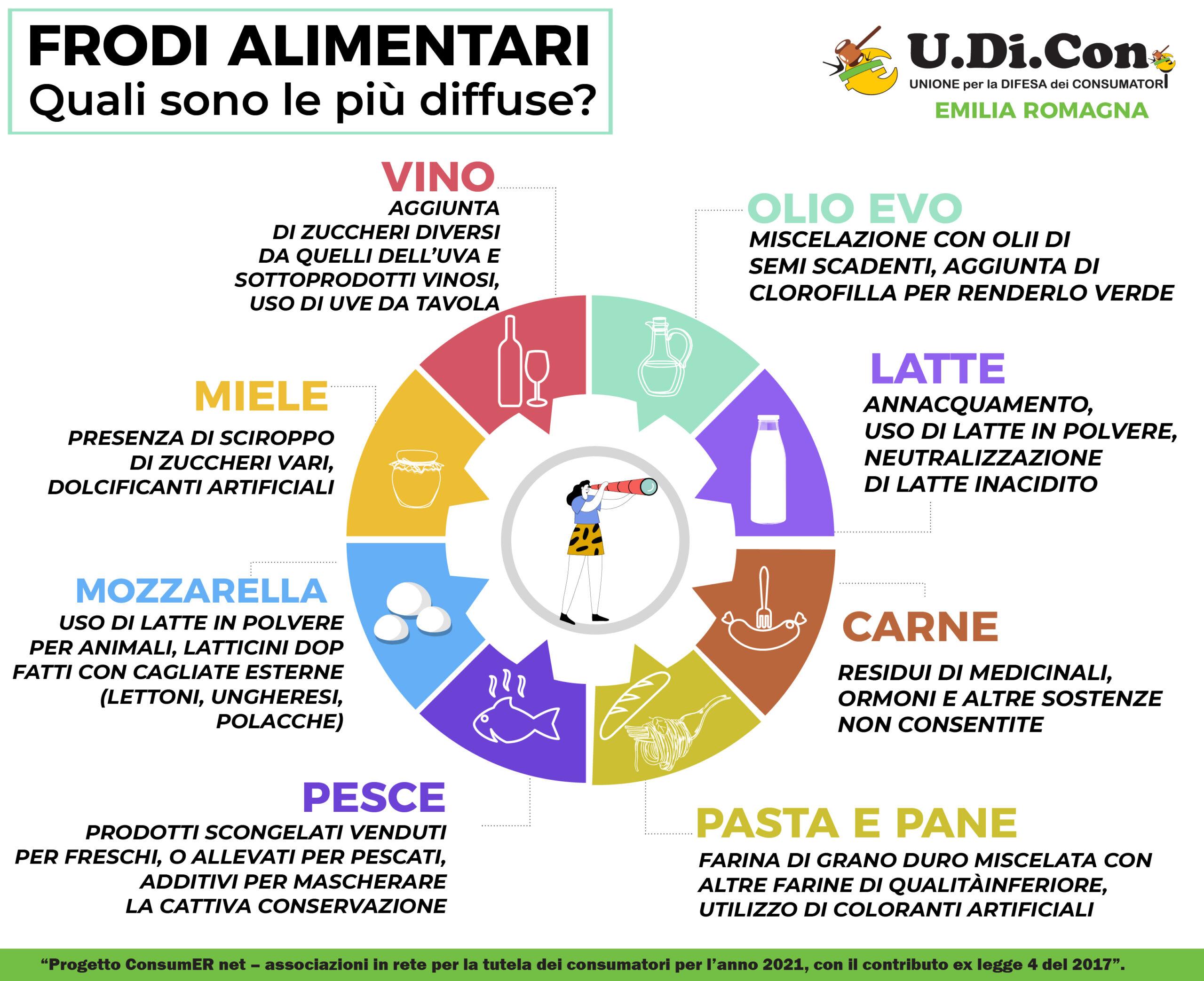 Infografica - Frodi alimentari. Quali sono le più diffuse?