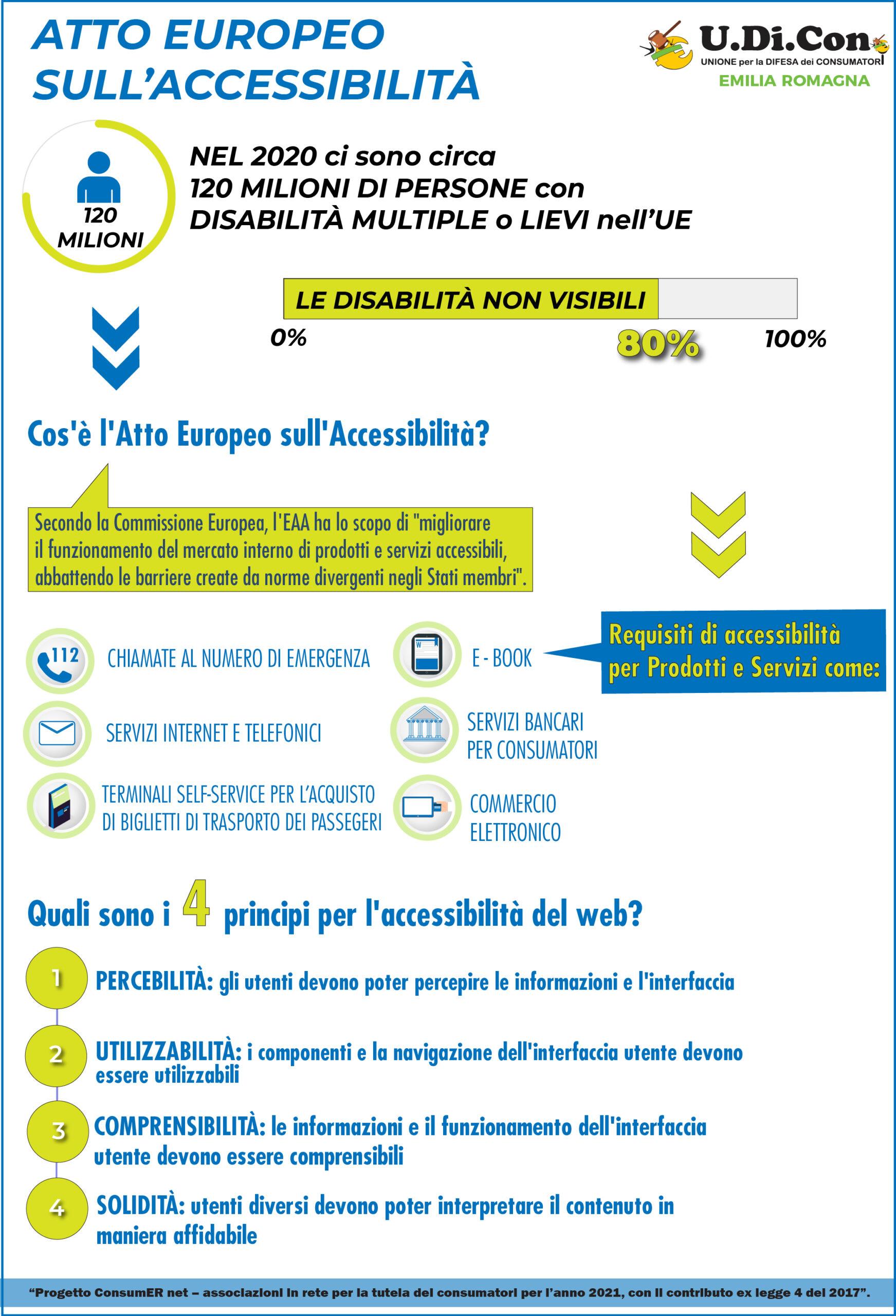 Infografica - Atto Europeo sull'accesibilità