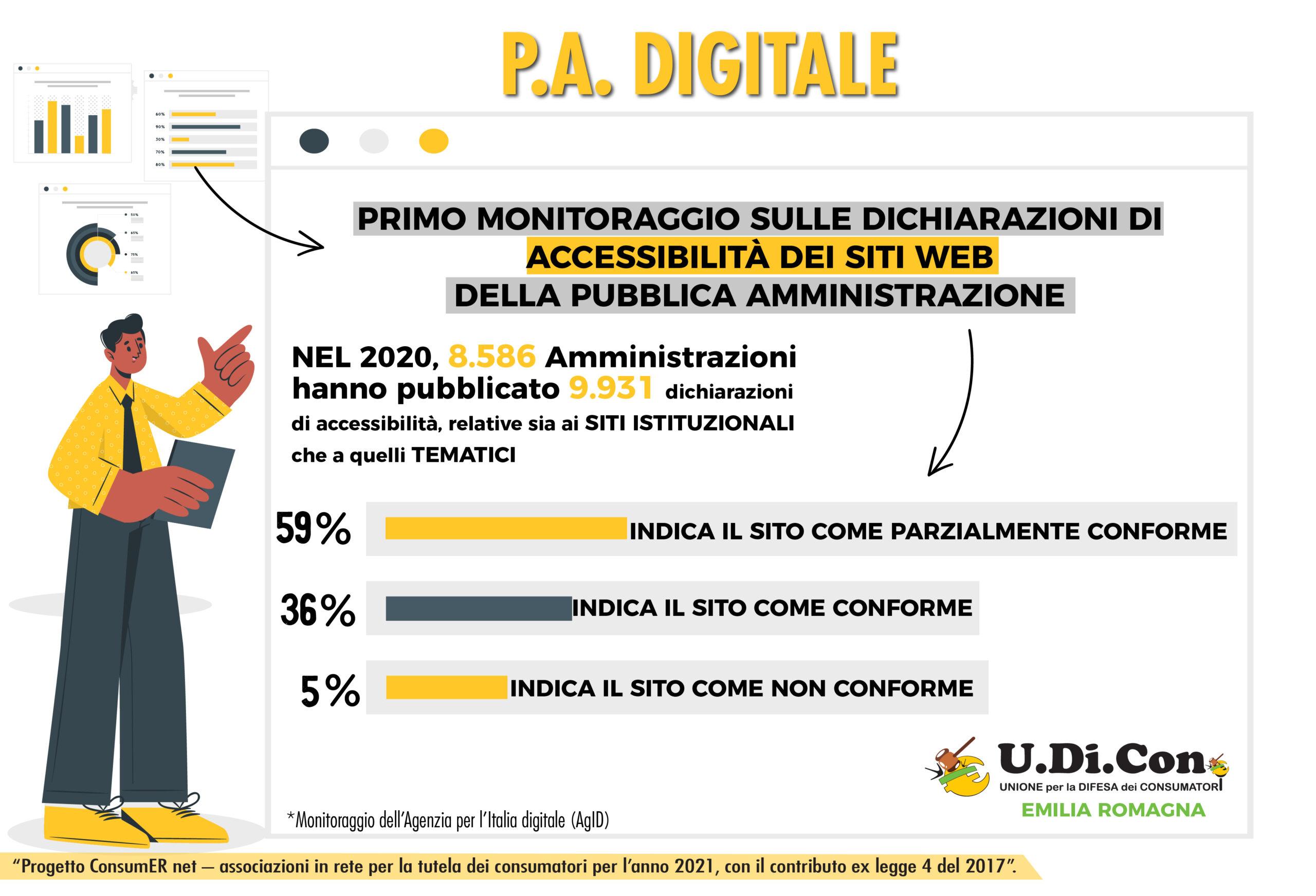 Infografica - P.A. DIGITALE