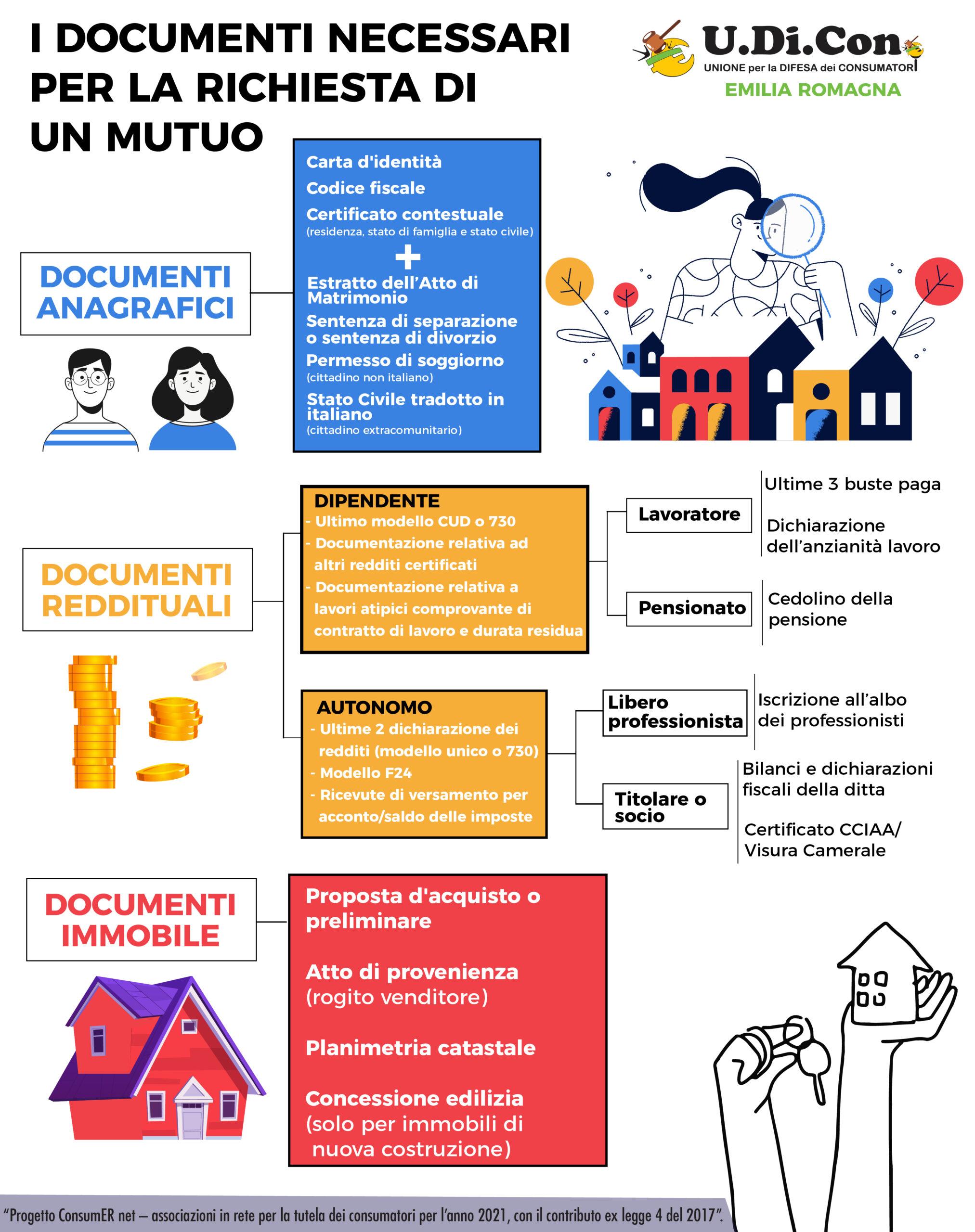 Infografica - I documenti necessari per la richiesta di un mutuo