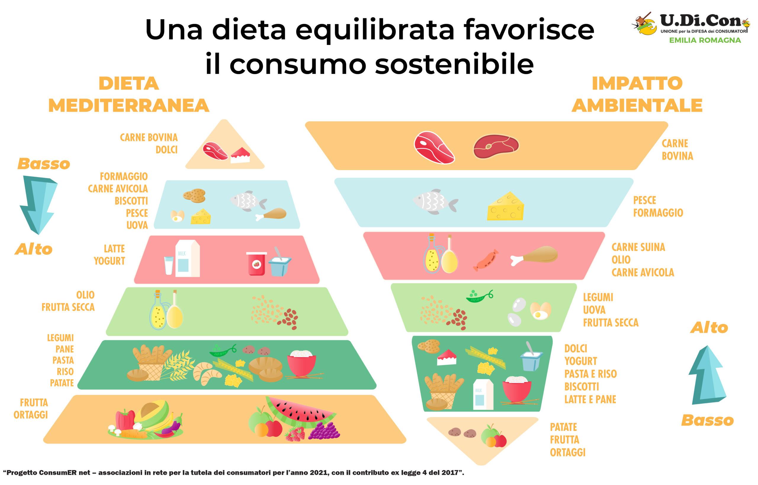 Infografica - Una dieta equilibrata favorisce il consumo sostenibile